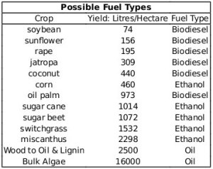 Biofuel output figures - Chris Bathurst 9Aug11